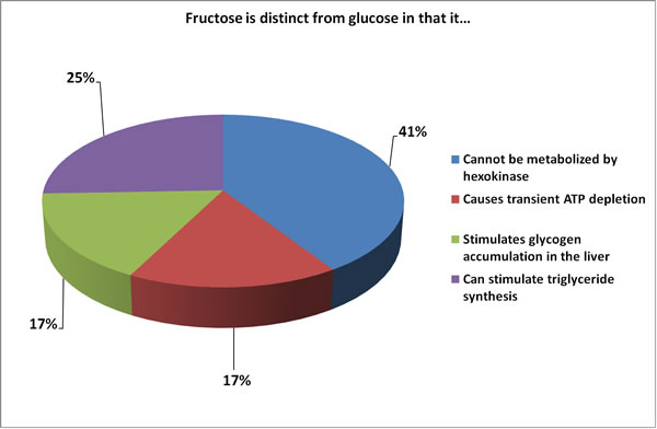 fructose is distinct from glucose